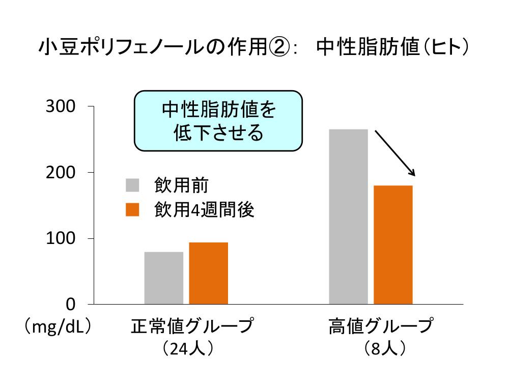 「小豆ポリフェノールの作用②:中性脂肪値(ヒト)」