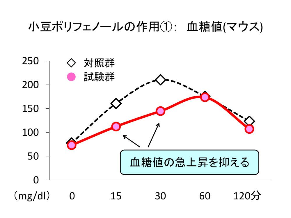 「小豆ポリフェノールの作用①: 血糖値(マウス)」