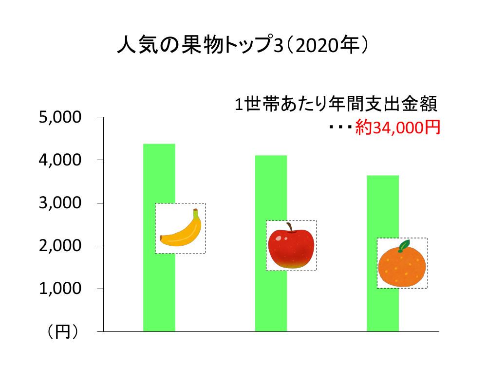 人気の果物トップ3(2020年)